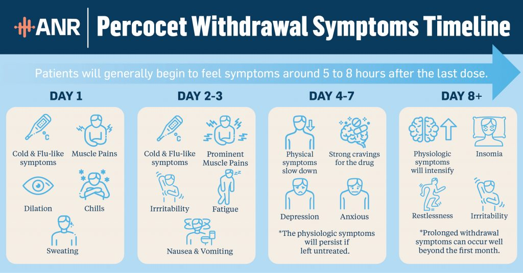 Percocet-Withdrawal-ANR-Clinic